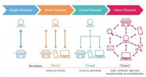 crm omni channel